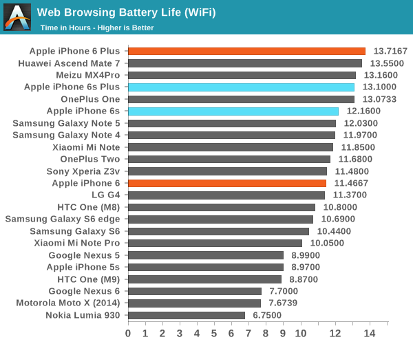 Iphone S Plus Battery Test