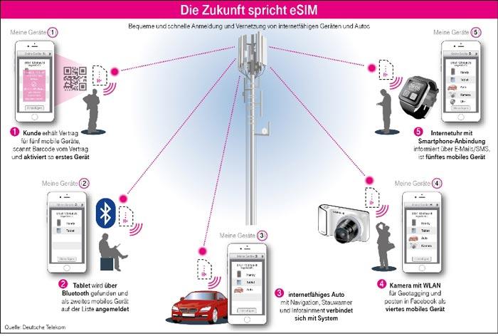 telekom-esim