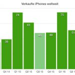 Apple Q3 Iphone Verkauf