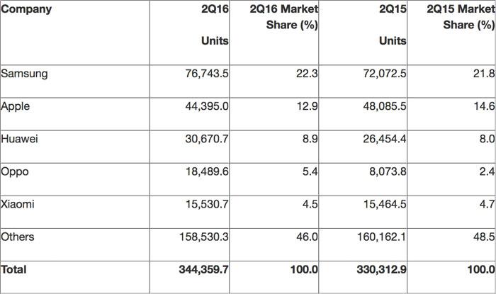 Smartphone Markt Q2 2016