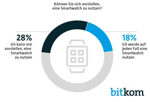 Smartwatch Zahlen