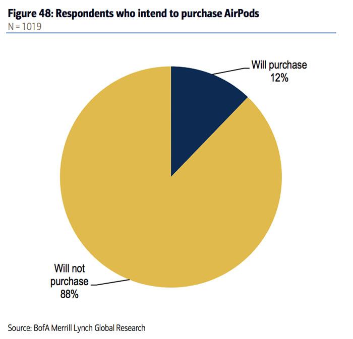 Airpods Interessenten 12 Prozent