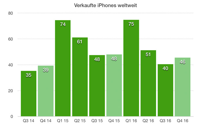 Apple Iphone Verkaeufe Q4 2016