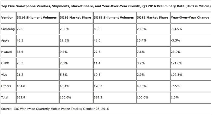 Smartphone Markt Q3 2016