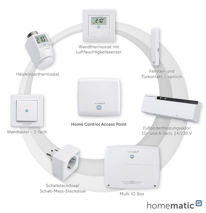 Homematic Ip Komponenten