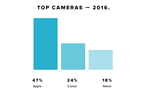 Top Kameras