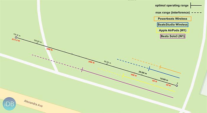 Mess Ergebnisse Airpods Abstand