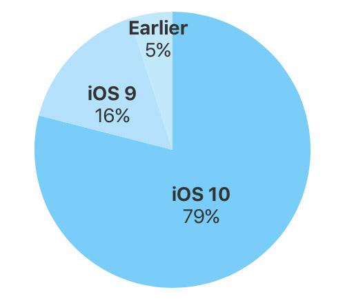 Ios 10 Adaption