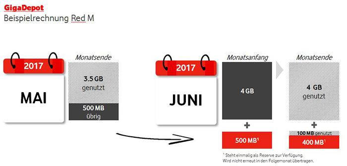 Vodafone Datenvolumen Mitnehmen