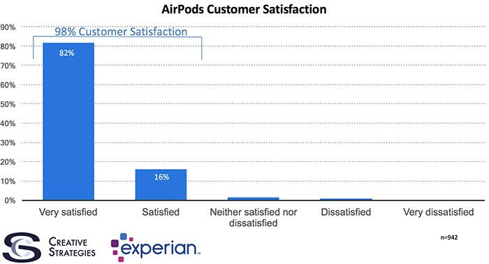 Airpods Kundenzufriedenheit