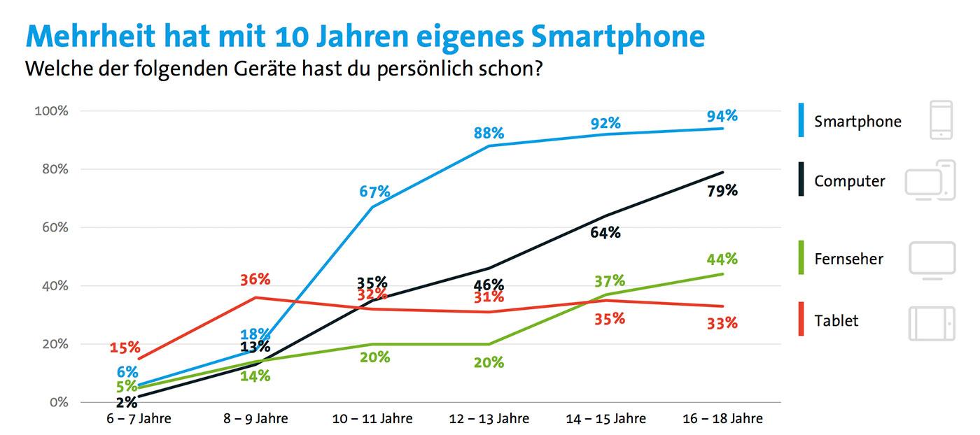 Eigenes Smartphone