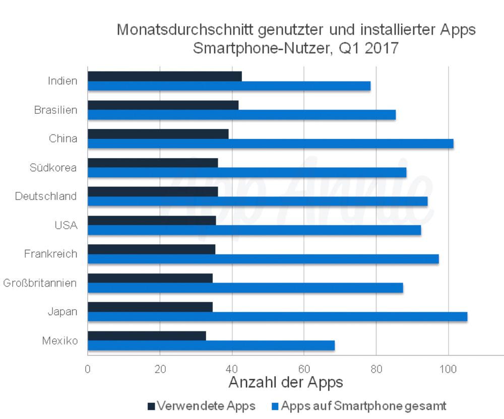 International: Über 200 Android-Apps verfolgen Anwender mit Ultraschall