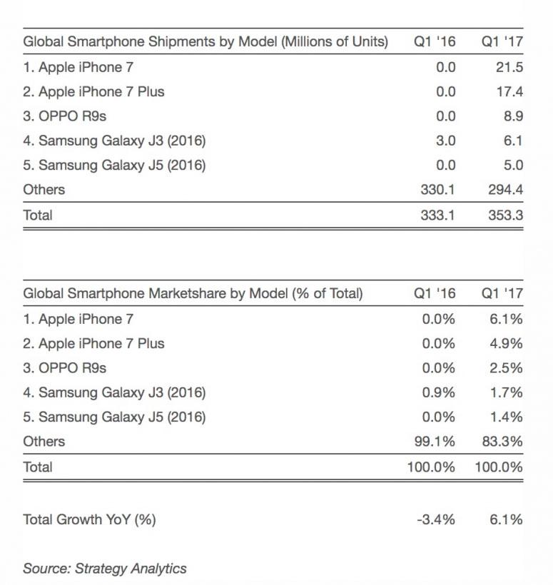 Zahlen Smartphone