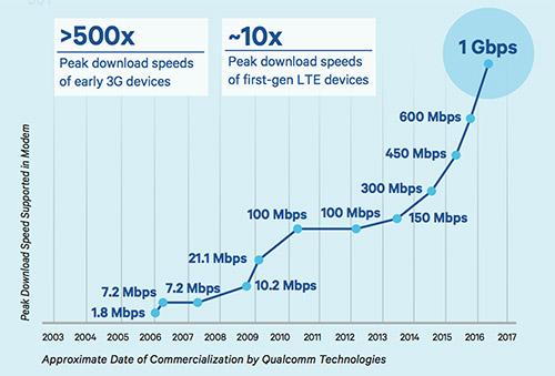 Qualcomm Datengeschwindigkeit