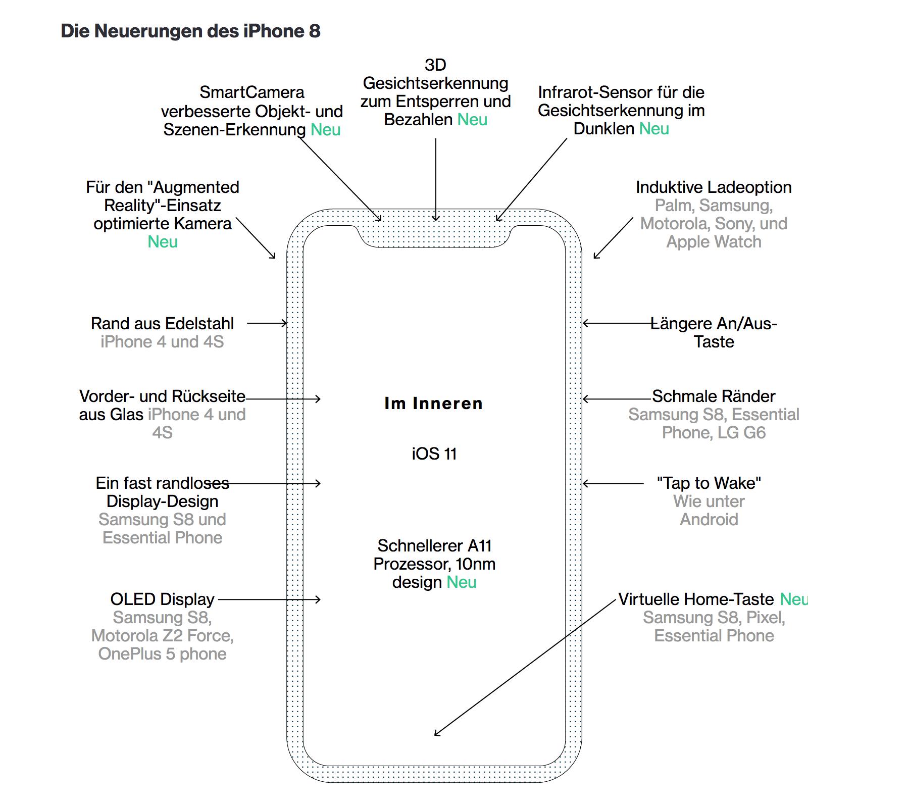Iphone 8 Ausbau