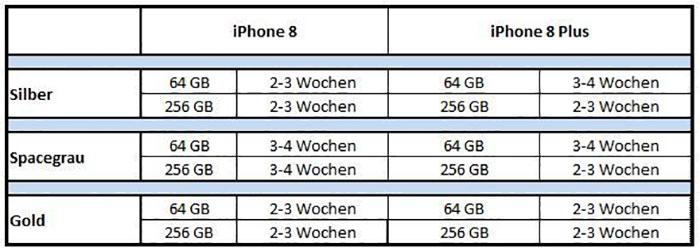 Telekom Iphone 8 Lieferzeit