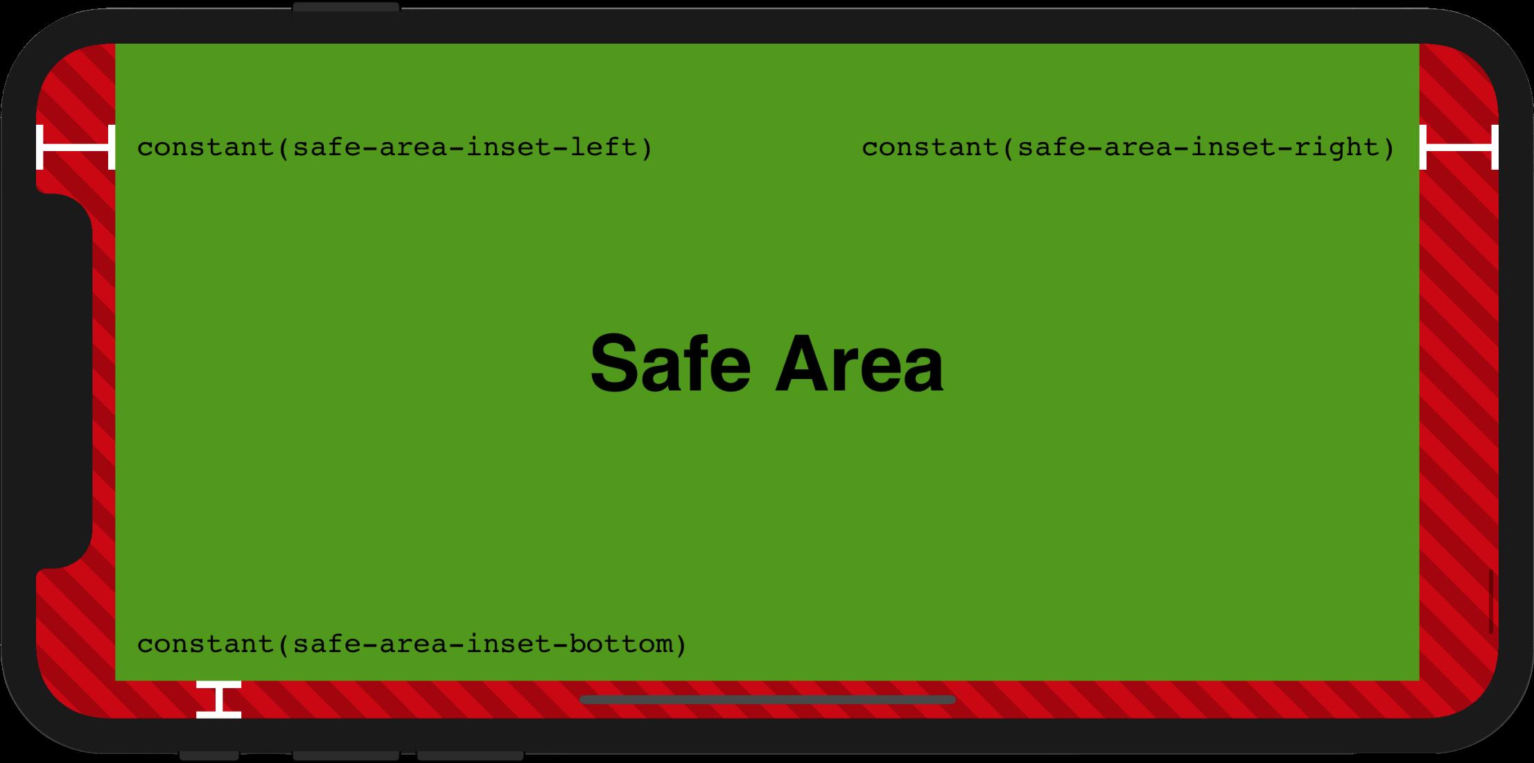 Safe Areas
