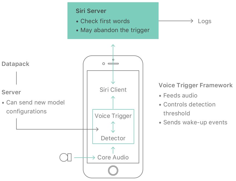 Siri Flow