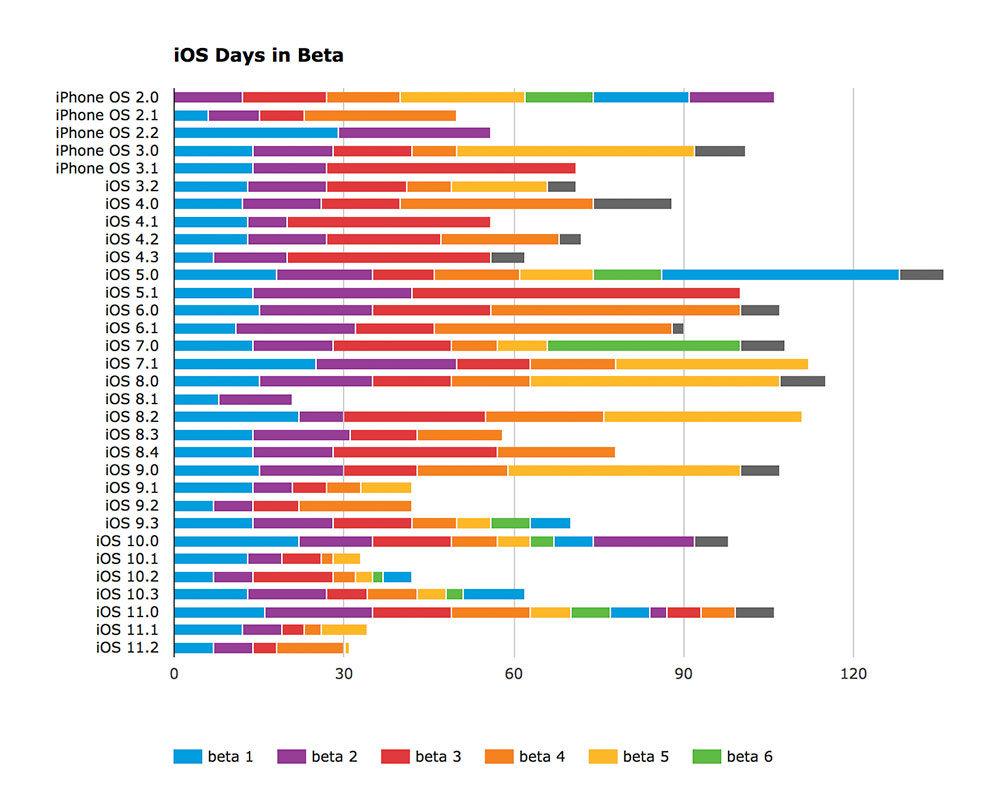 Beta Ios 11 2