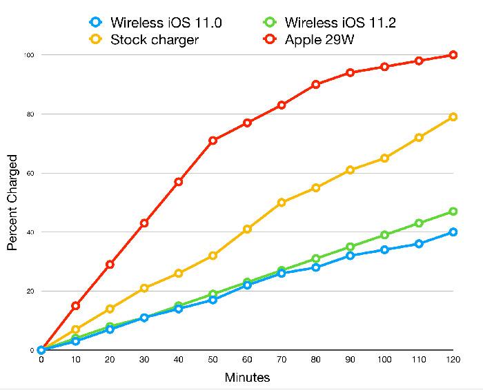 Drahtlos Laden Iphone Vergleich
