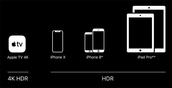 4k Hdr Iphone Und Ipad