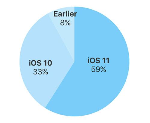 Ios 11 Auf 58 Prozent Aller Geraete