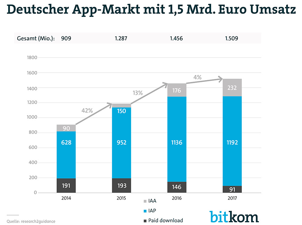 App Markt