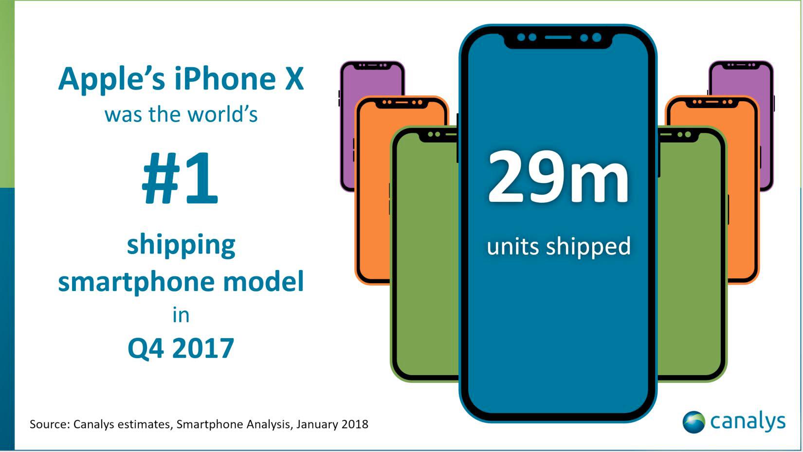 Einheiten Iphone X