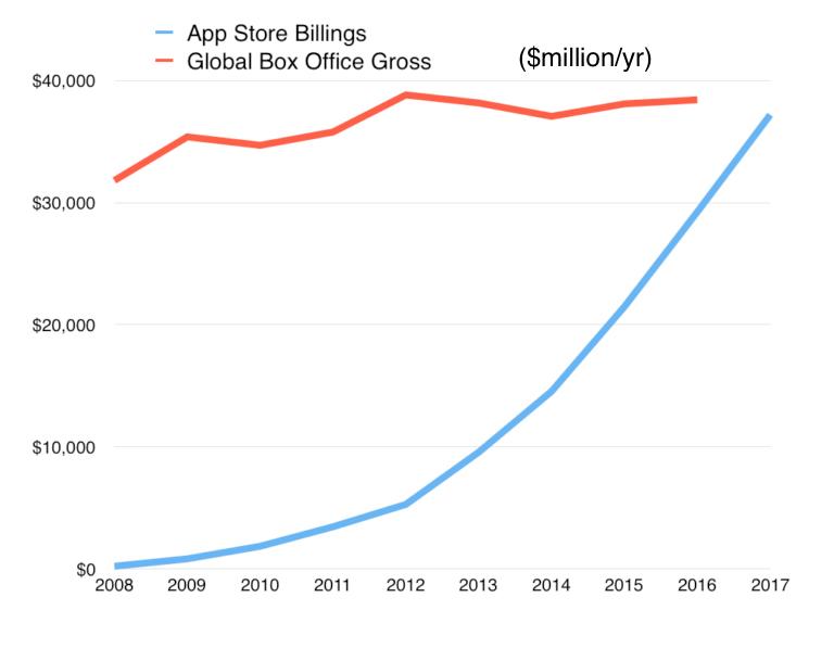 App Store generiert in Kürze mehr Umsatz als weltweites Kinogeschäft