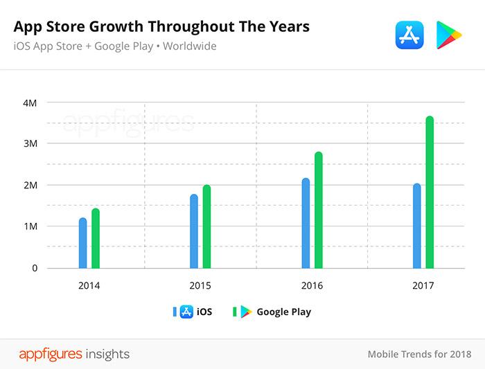App Store Wachstum 2017
