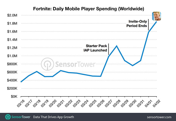 Fortnite Daily Revenue