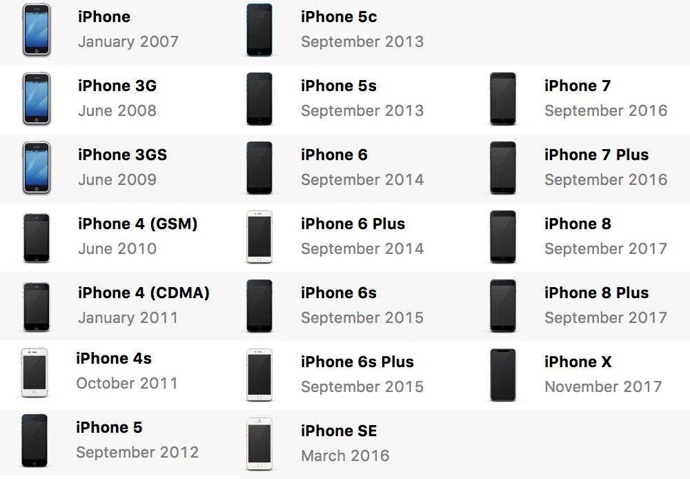Iphone Modelle