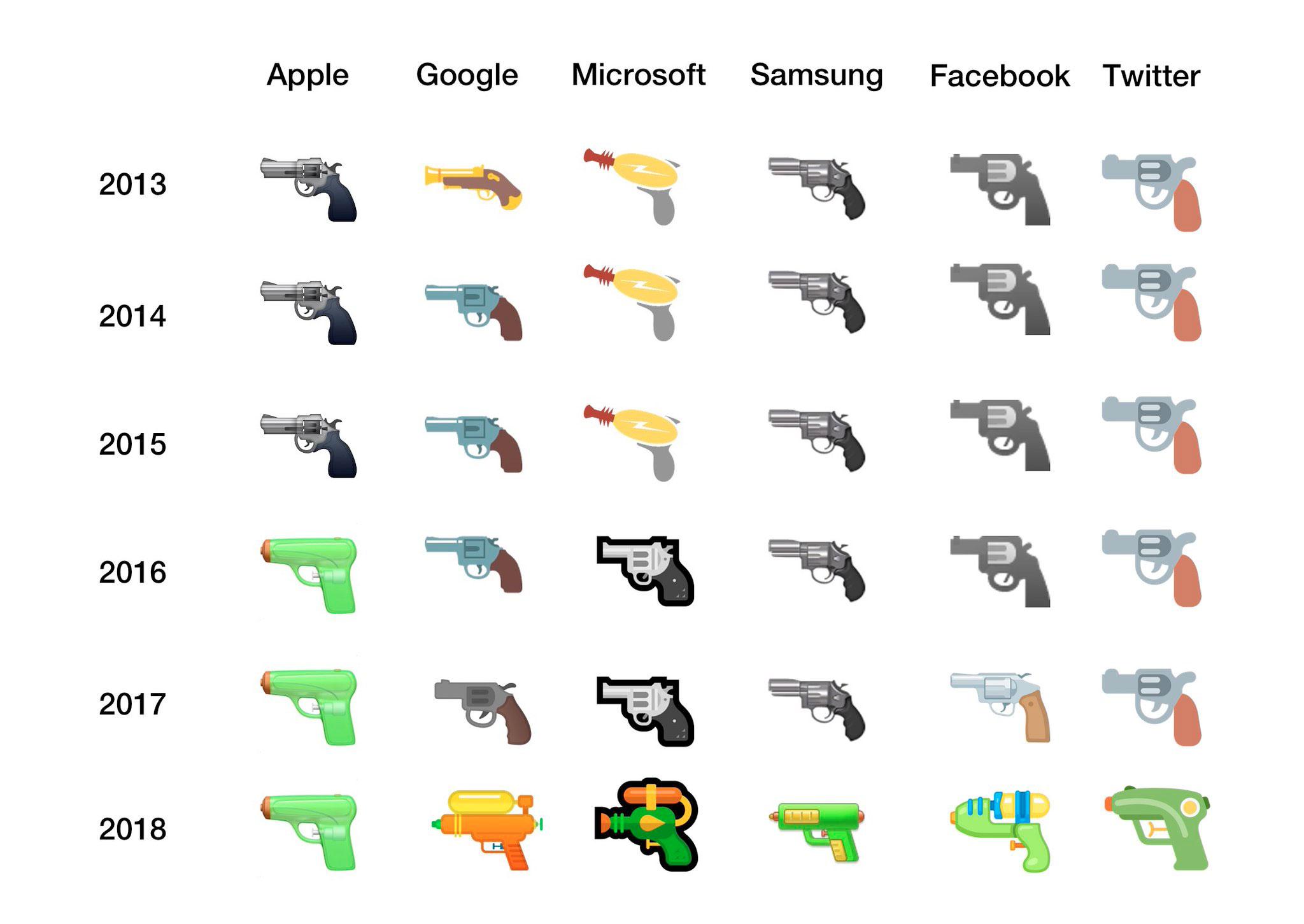 Pistole Wasserpistole