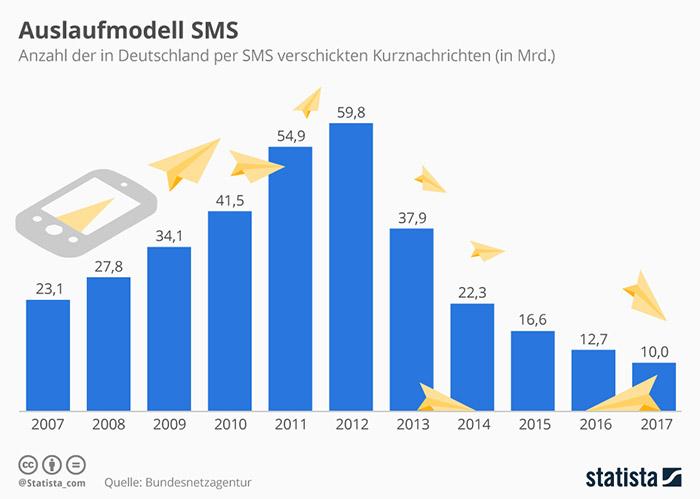 10 Milliarden Sms Pro Jahr Deutschland