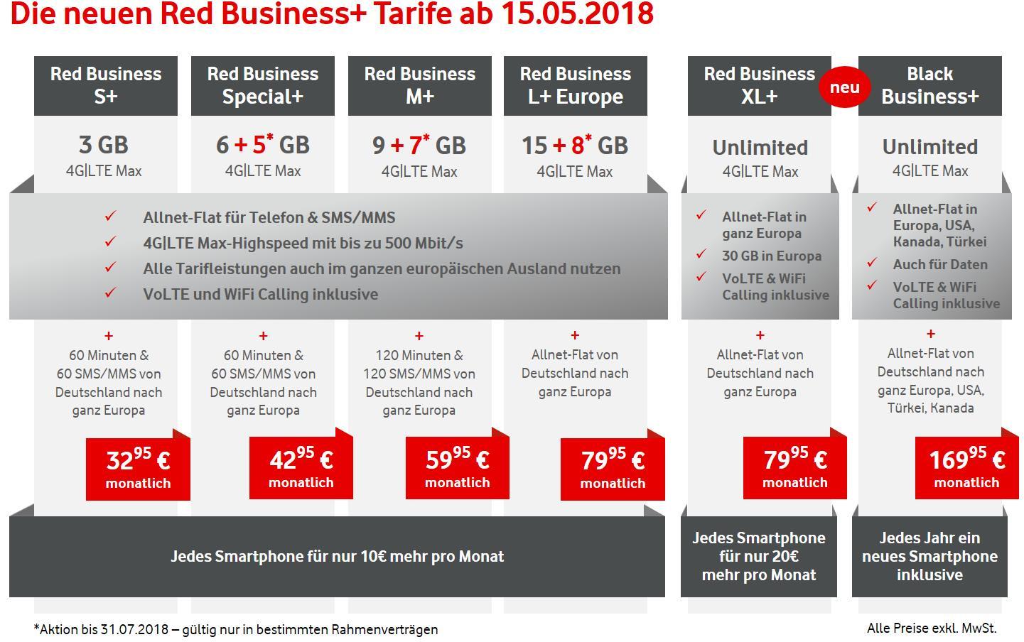 Vodafone Red XL: Echte LTE-Flat für 80 Euro/Monat