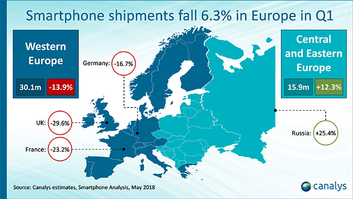 Studie: iPhone X das meistverkaufte Smartphone in Europa