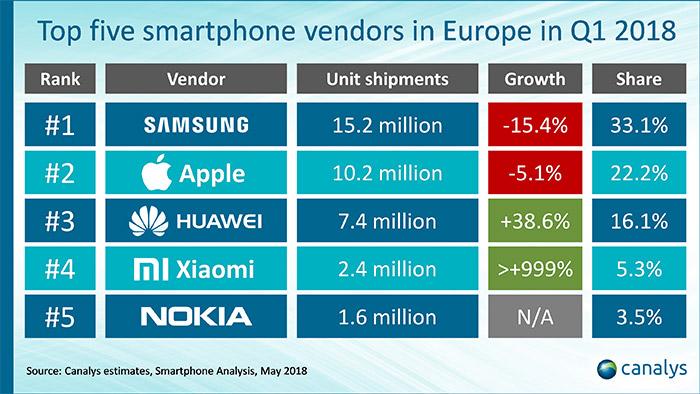 Smartphone Nach Hersteller Europa Q1 2018