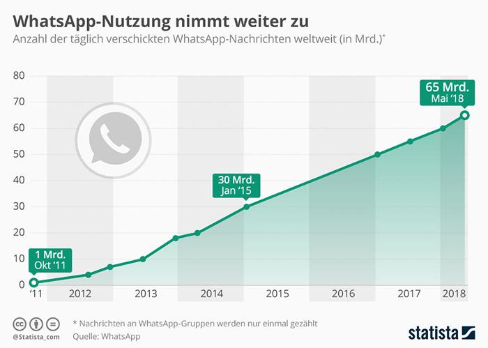 Whatsapp Pro Tag Statistik