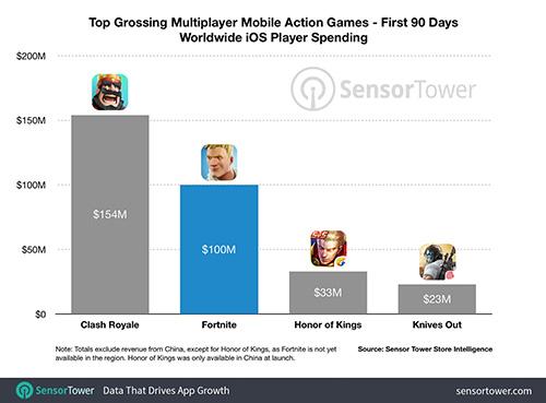 Fortnite Mobile 100 Million Revenue 90 Days
