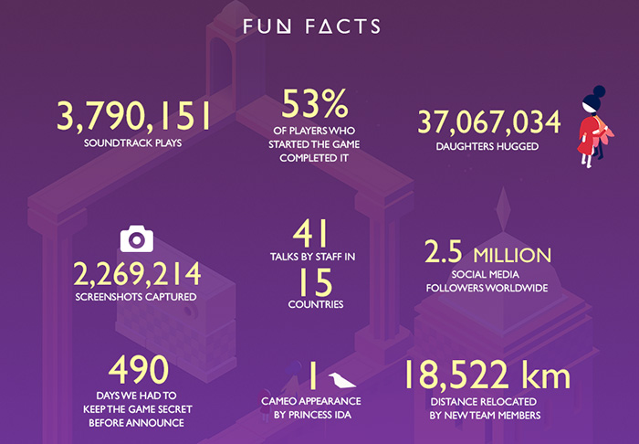 Monument Valley 2 Fun Facts