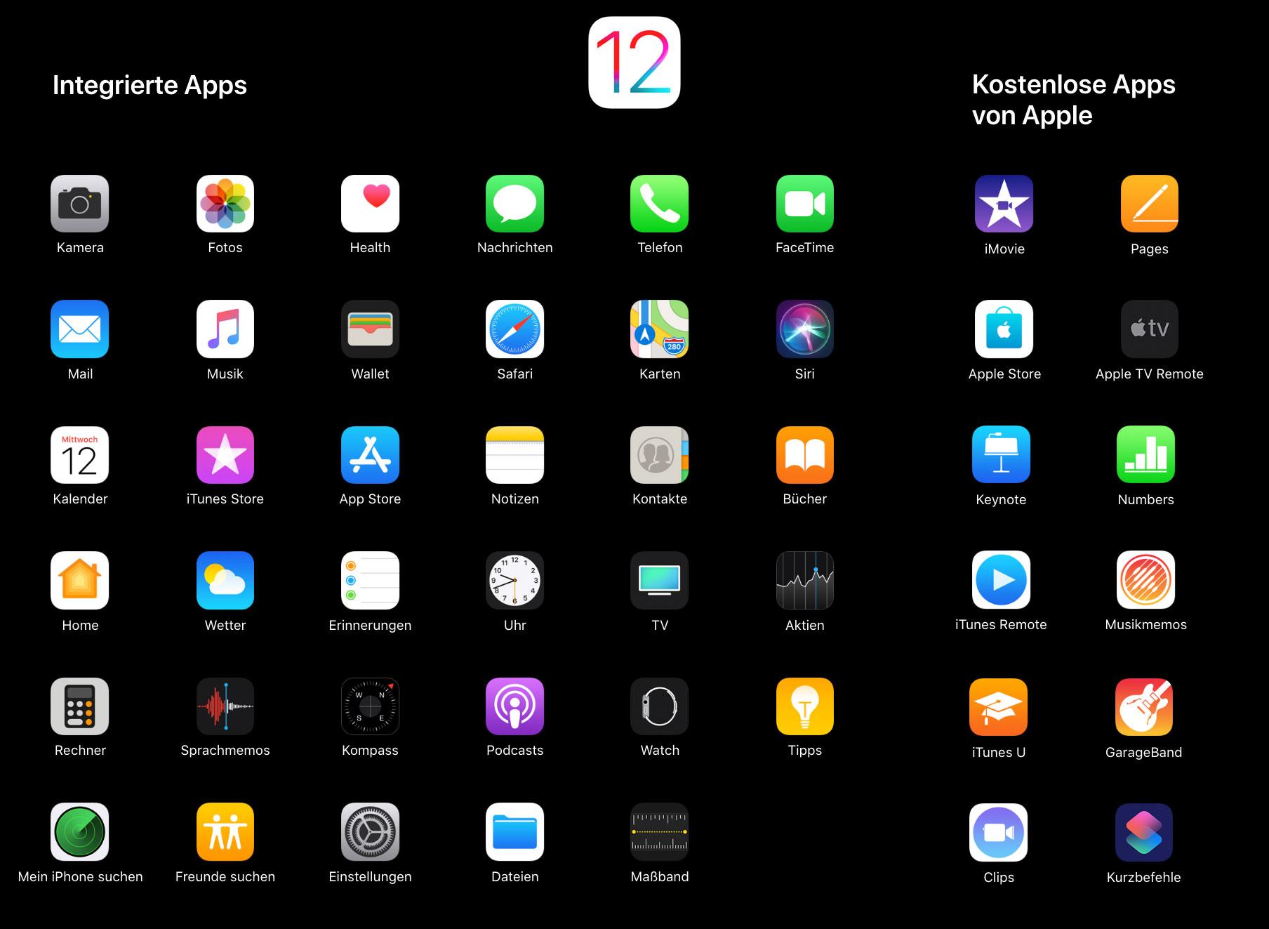 Alle Apps Kostenlos Ios