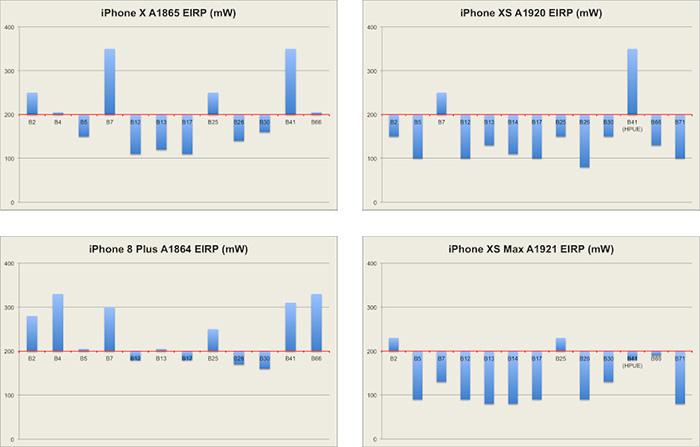 Iphone Antenne Messwerte Vergleich