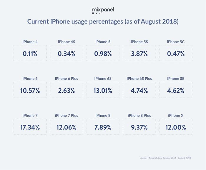 Iphone Benutzte Modelle 2018