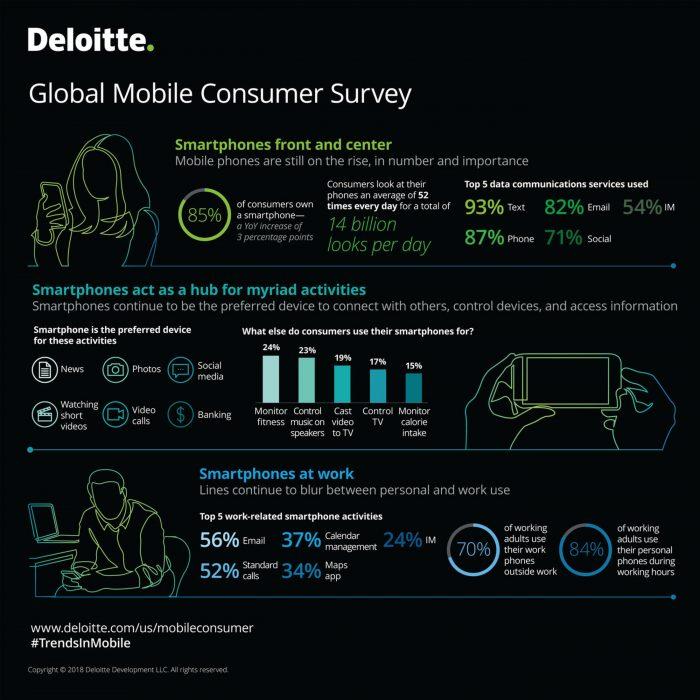 Infografik Deloitte Smartophone Nutzung