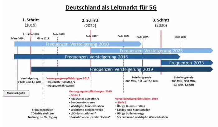 Mobilfunk Frequenzen 5g Ausbau Deutschland
