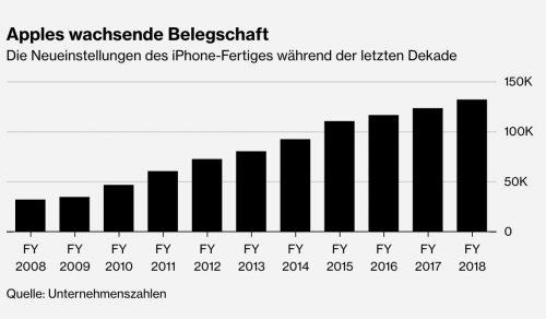 Apple Belegschaft