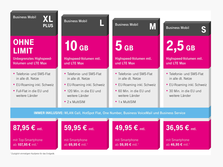 Teurer und mehr Daten: Telekom bestätigt neue Business