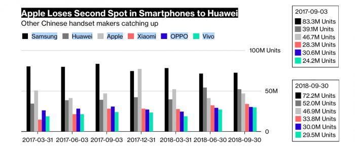 Huawei Apple Zahlen Bloomberg