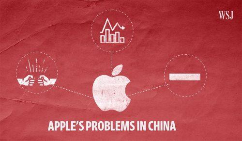 China Probleme