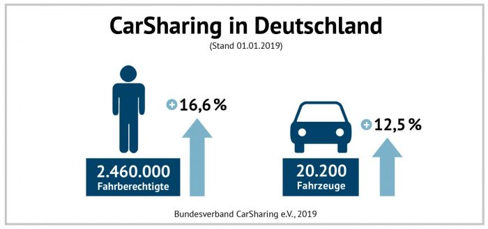 Infografiken Jahrestatistik 2019 Wachstum Fahrzeuge Kunden